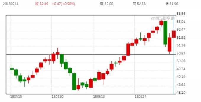 XLU 股價日線走勢圖 (近二個月以來表現)