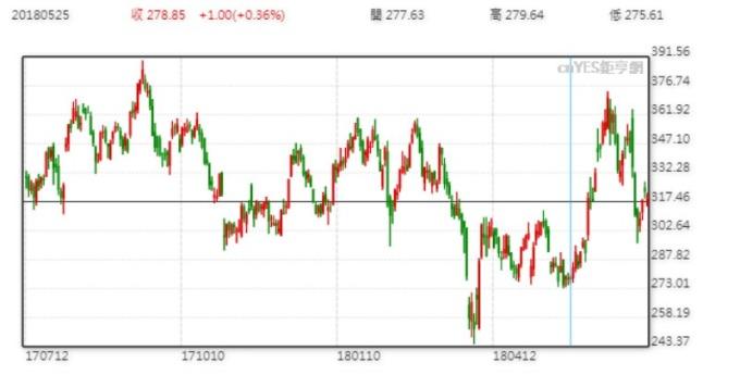特斯拉股價日線走勢圖 (近一年以來表現)