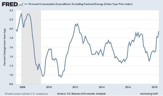 美國核心 PCE 年增率走勢 (2008年至今表現) 圖片來源:Fred