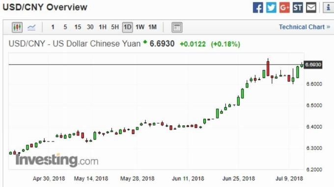 美元兌人民幣日線走勢圖 (近三個月以來表現) 圖片來源:investing.com