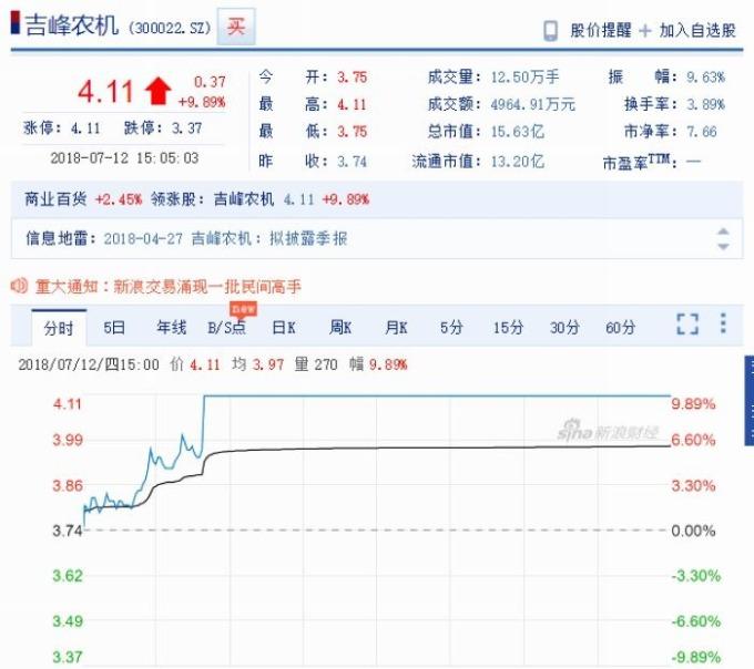 吉峰農機股價江波圖 圖片來源:Sina