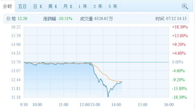 圖:騰訊證券