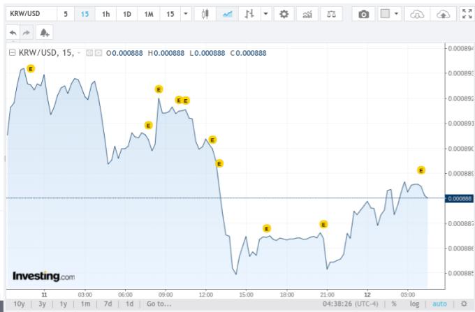 韓圜/美元匯率