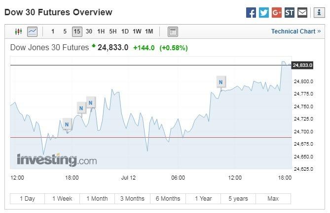 道瓊期指上漲。(圖:翻攝自Investing.com)