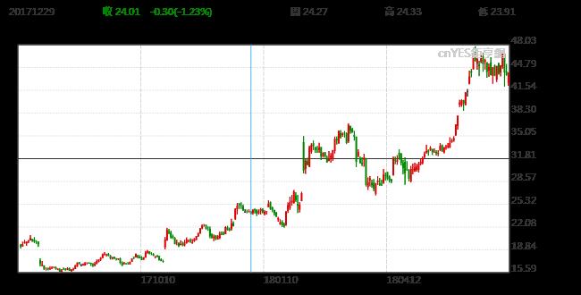 Twitter股價年初至今已大漲88%。