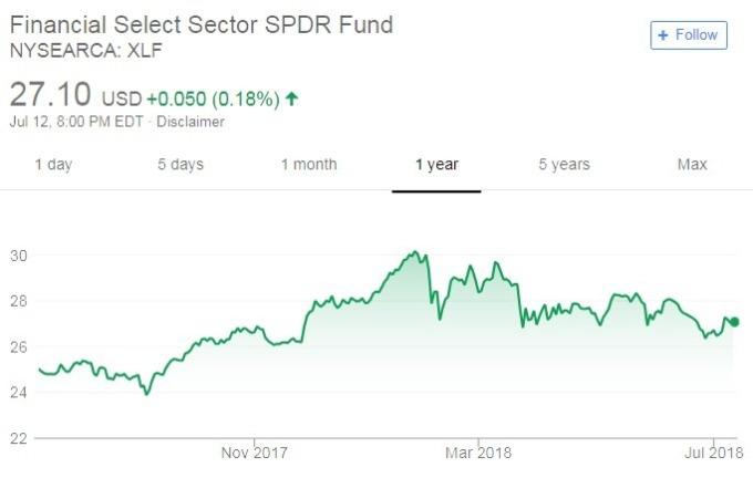 美國SPDR金融類股ETF走勢