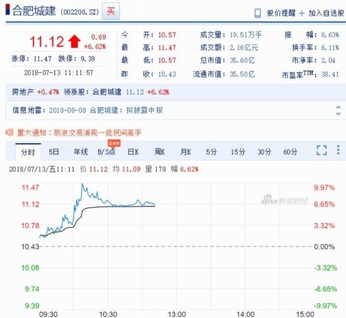 合肥成建股價江波圖 圖片來源:Sina