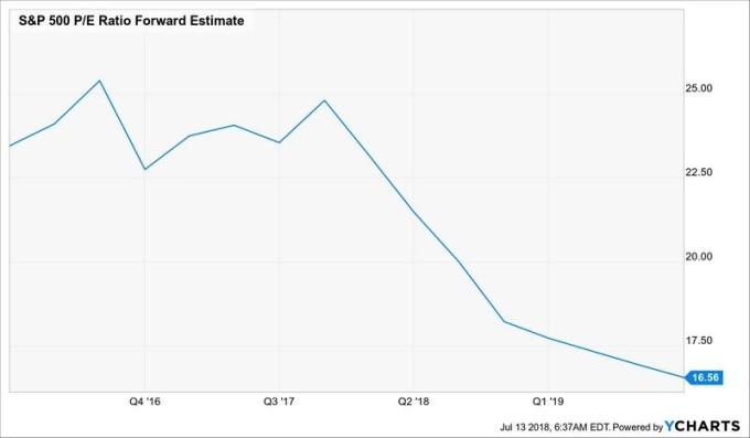 S&P 500 預估本益比走勢 (近兩年來表現) 圖片來源:YCharts