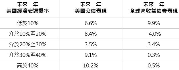 資料來源:Bloomberg,採美銀美林 15 年以上美國公債及美銀美林全球高收益債券總報酬指數,鉅亨基金交易平台整理;資料日期:2018/7/12。此資料僅為歷史數據模擬回測,不為未來投資獲利之保證,在不同指數走勢、比重與期間下,可能得到不同數據結果。