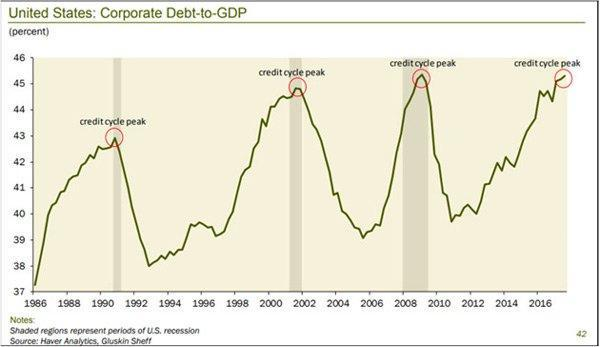 https://www.zerohedge.com/sites/default/files/inline-images/corporate%20debt%20to%20gdp%202.jpg