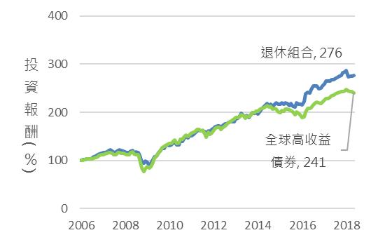 資料來源:Bloomberg,鉅亨基金交易平台整理;資料日期:2018/7/12。指數採標普500高股息指數、美銀美林全球政府債券、全球高收益債券、新興市場債券指數。此資料僅為歷史數據模擬回測,不為未來投資獲利之保證,在不同指數走勢、比重與期間下,可能得到不同數據結果。