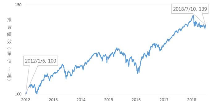 資料來源:晨星,鉅亨基金交易平台整理;資料日期:2018/7/12。此資料僅為歷史數據模擬回測,不為未來投資獲利之保證,在不同指數走勢、比重與期間下,可能得到不同數據結果。