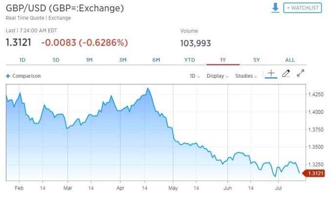 英鎊兌美元走貶。(圖:翻攝自 CNBC)