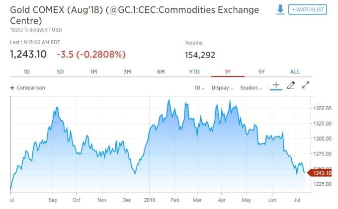 黃金期貨走跌。(圖:翻攝自CNBC)