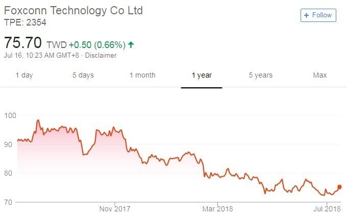 鴻海股價日線走勢圖