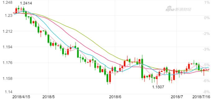 歐元兌美元K線圖。