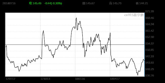 IBM近一年股價走勢。