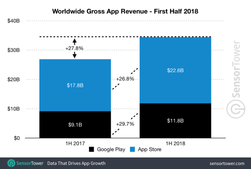 Google play和 App store營收比較 (圖:9T05MAC)