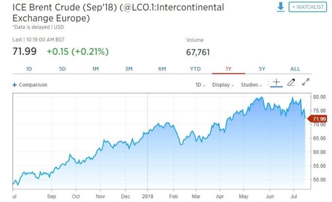 布蘭特原油期貨上漲。(圖:翻攝自CNBC)
