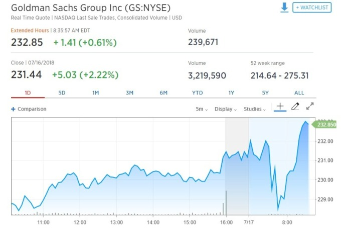 高盛盤前股價由跌轉升。(圖:翻攝自CNBC)