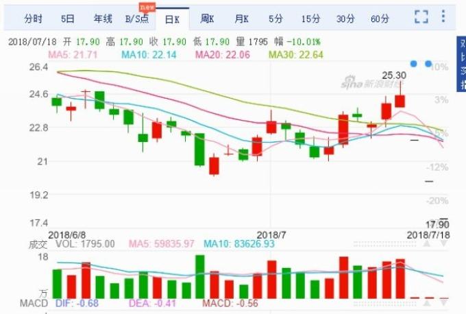 長生生物股價日線走勢圖 圖片來源:Sina