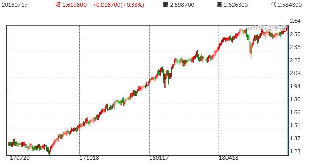 10年旗美債殖利率走勢