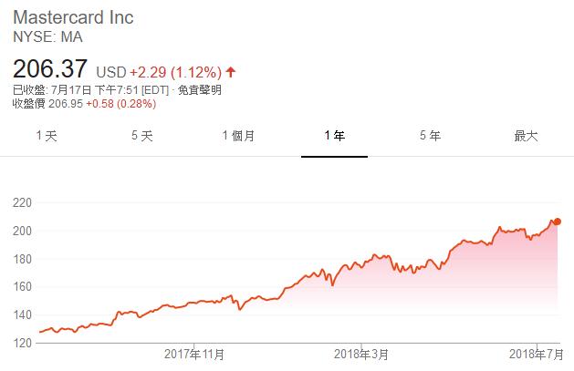 Mastercard 股價日線走勢圖