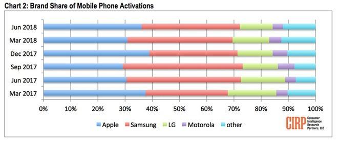 第2季美國手機市場品牌市占