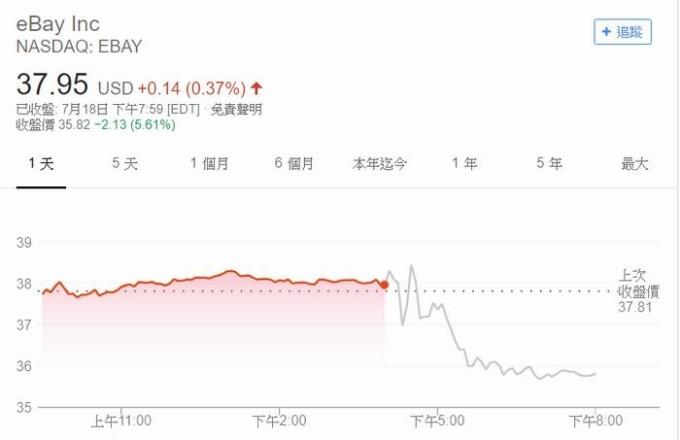 eBay 股價江波圖 圖片來源:Google