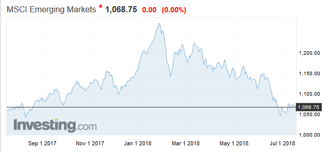 MSCI新興市場走勢