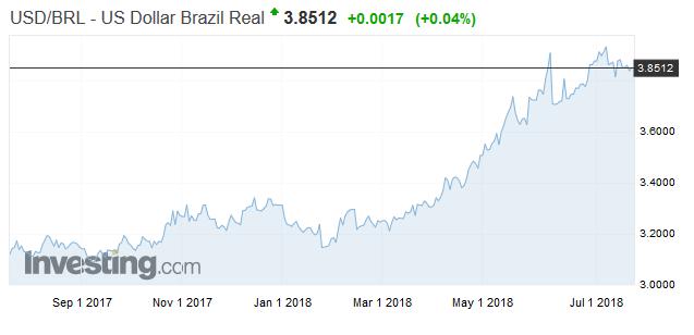 美元對巴西