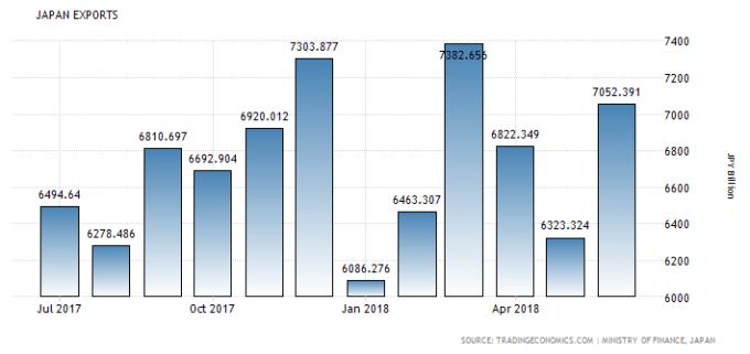 日本過去一年的出口數據 (資料來源: tradingeconomics)