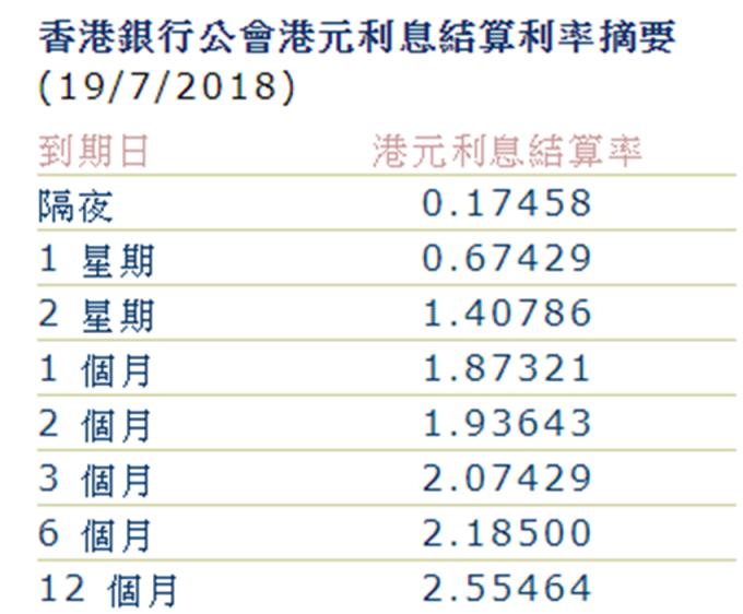1個月Hibor中止五連升。 (圖:香港銀行公會)