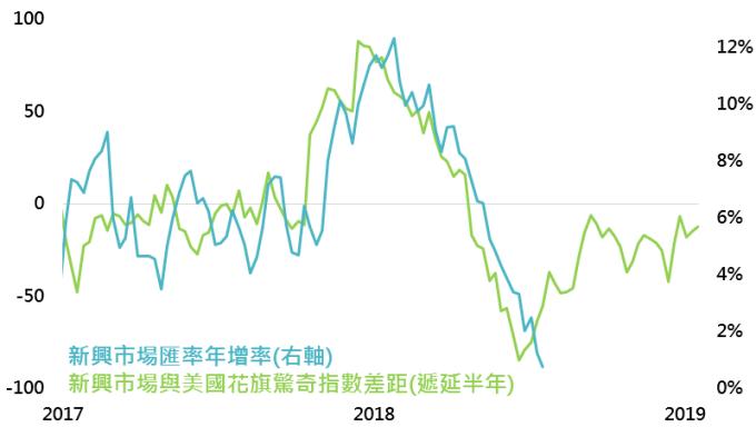 資料來源:Bloomberg,採MSCI新興市場匯率指數,鉅亨基金交易平台整理;資料日期:2018/7/18。此資料僅為歷史數據模擬回測,不為未來投資獲利之保證,在不同指數走勢、比重與期間下,可能得到不同數據結果。