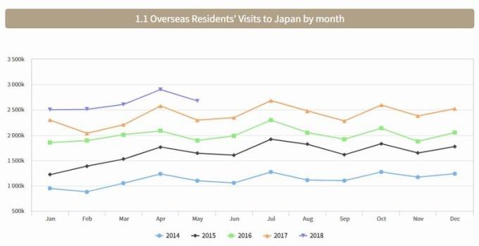 日本外國遊客人數 (月資料) 圖片來源:日本觀光廳