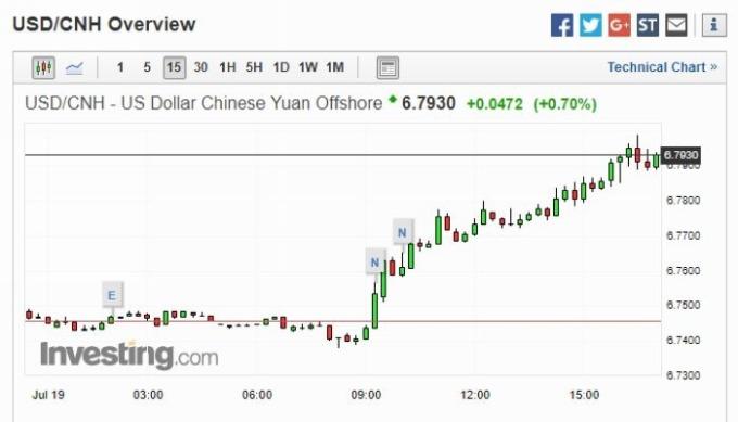 美元兌離岸人民幣匯價 15 分鐘走勢圖 圖片來源:investing.com