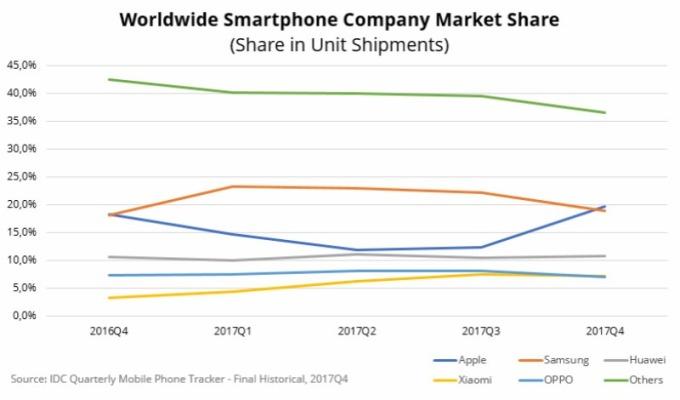 2017 全球智慧型手機品牌市占比例。(翻攝自:IDC)