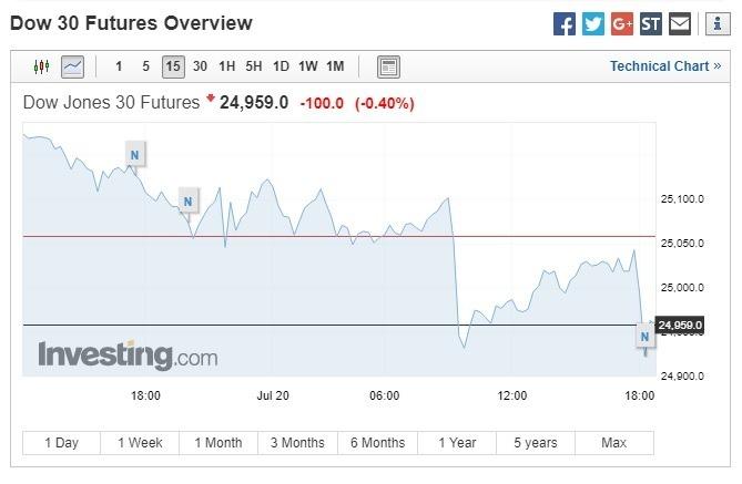 道瓊期指下跌100點。(圖:翻攝自Investing.com)
