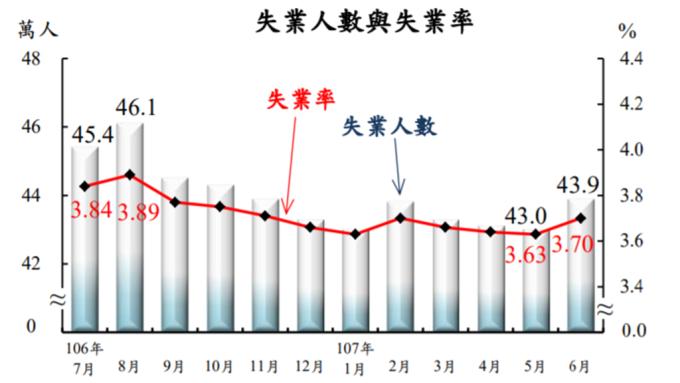 台灣失業率和失業人數變動圖。(圖:主計總處提供)