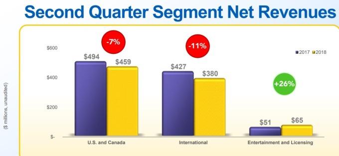 Hasbro 三大事業群都超越了預期 / 圖:Hasbro