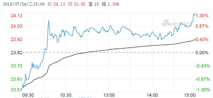 山東黃金股價。 (圖:新浪財經)