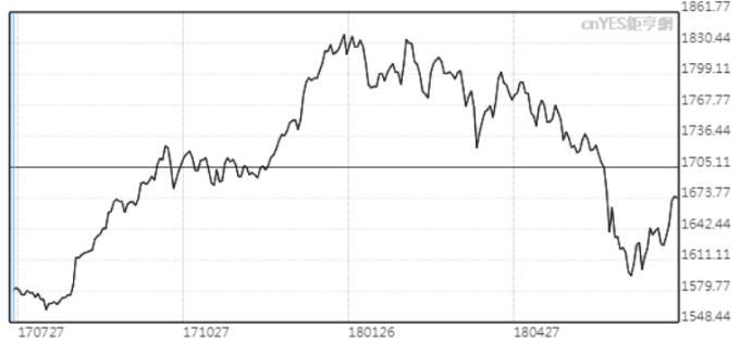 泰股七月以來反彈近7%。