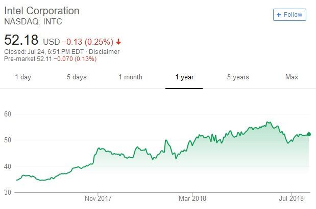 Intel公司股價日線走勢圖
