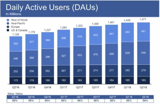 全球每日活躍用戶人數 圖片來源:FaceBook