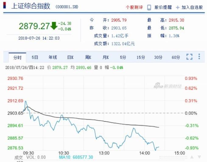 上證指數江波圖 圖片來源:Sina
