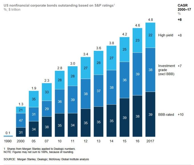 BBB評級的美企業債