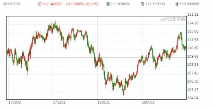 美元兌日圓日線走勢圖 (近一年以來表現)