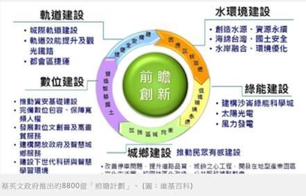(圖六:台灣基礎建設藍圖,維基百科)