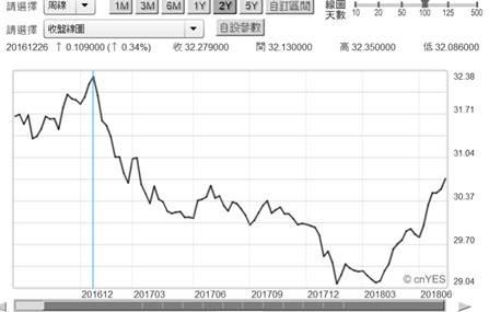 (圖二:新台幣兌換美元匯率曲線圖,鉅亨網首頁)