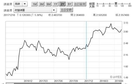 (圖三:美國10年期公債殖利率周曲線圖,鉅亨網債券)